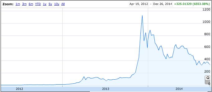 grafico-bitcoin-2013-2014