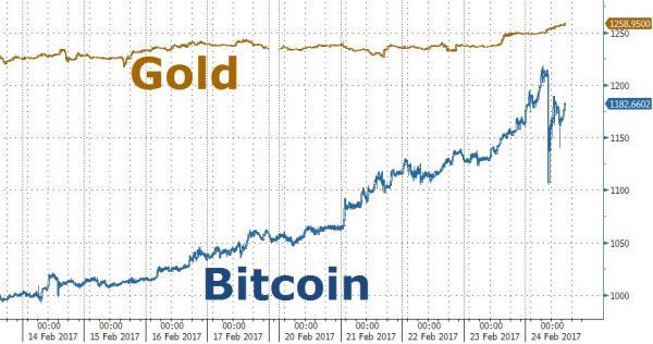 Relación Bitcoin / Oro